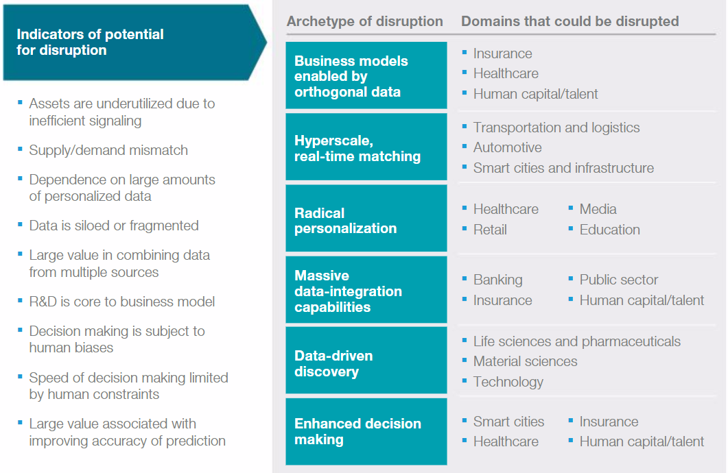 Indicators of potential for disruption
