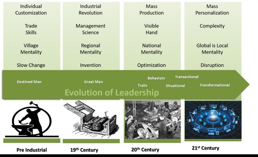 evolution-leadership