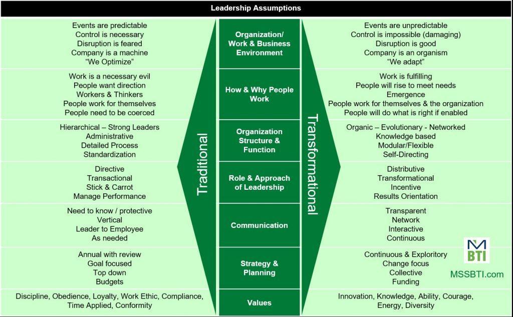 Generals vs Conductors-the Evolution of Leadership | MSSBTI