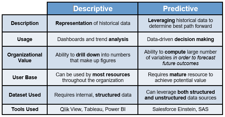 descriptive-versus-predictive-analytics