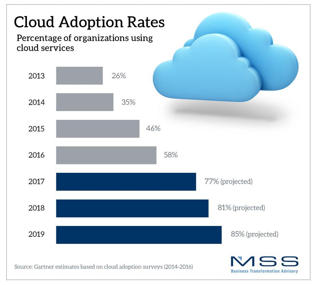 Top 5 Cloud Trends | MSSBTI